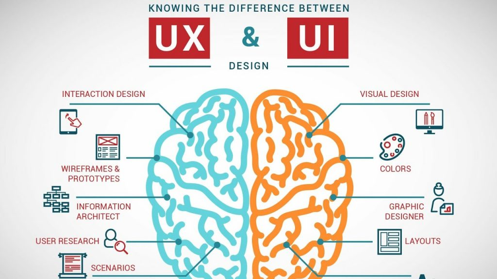 Differences Between UI and UX