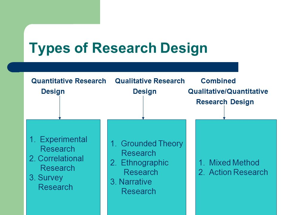 Types Of Research Design